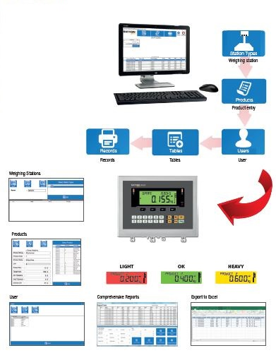 Negative Checkweigher Takeaway Scales Software