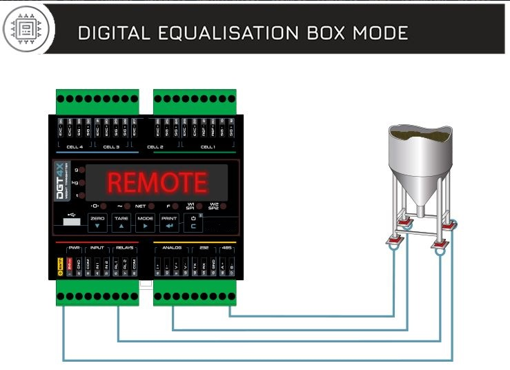 DGT4X – High Speed Weight Transmitter large image