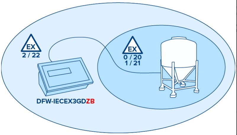 """ATEX DFW-IECEX3GD"""" Indicator  for Zones 2 & 22 large image"""